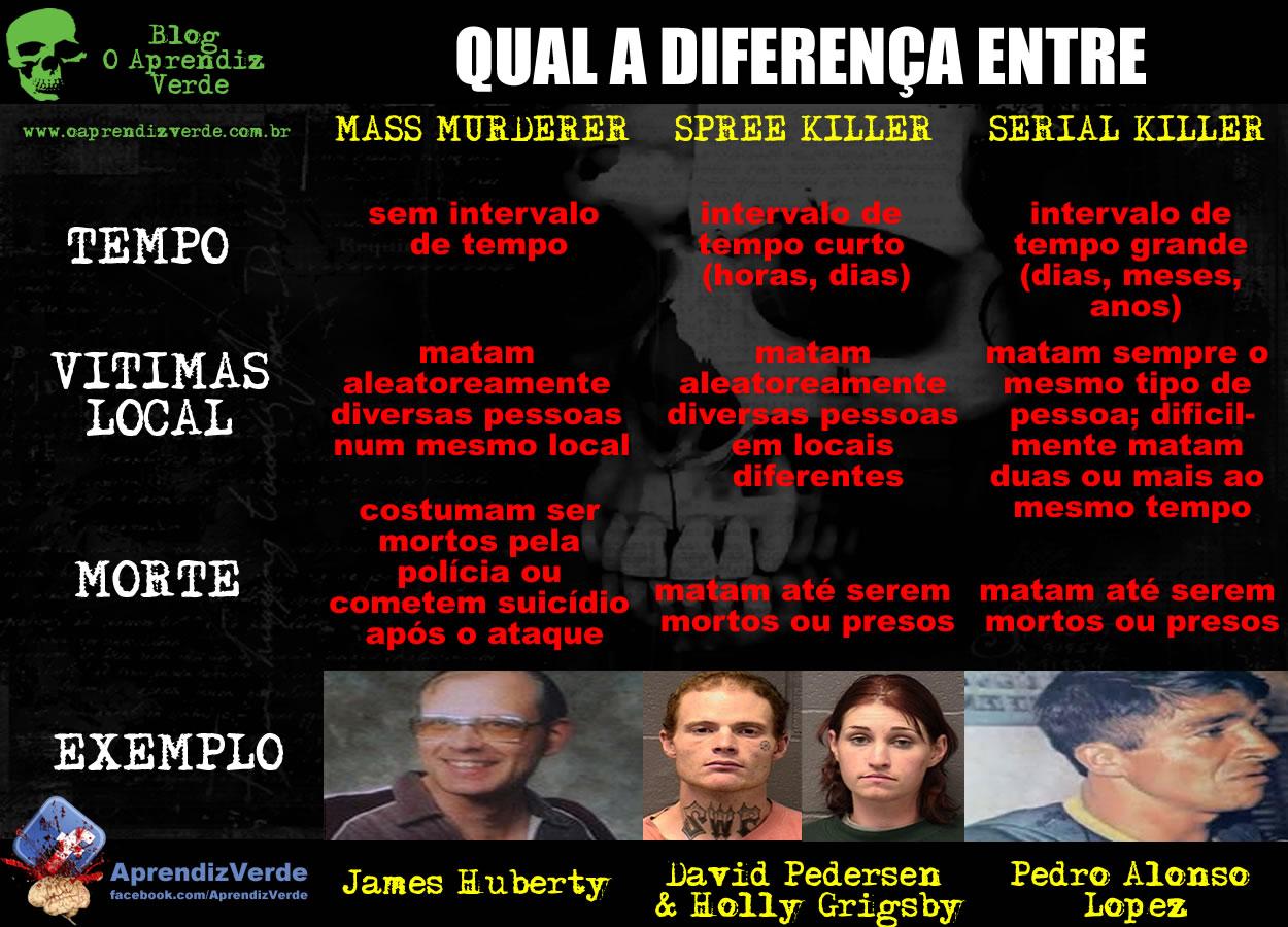 Pra Saber Mais - Qual a diferenca entre serial killers, spree killers e mass murderers - Quadro