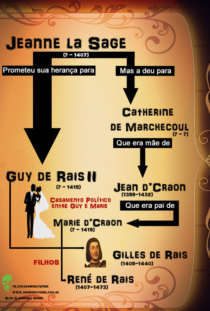 Serial Killers - Gilles de Rais - Arvore Genealogica